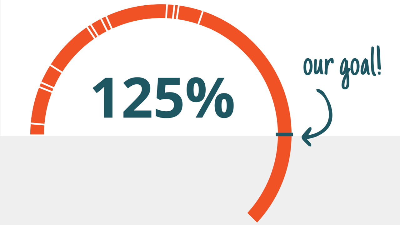 Progress meter, exceeding our goal at 125%
